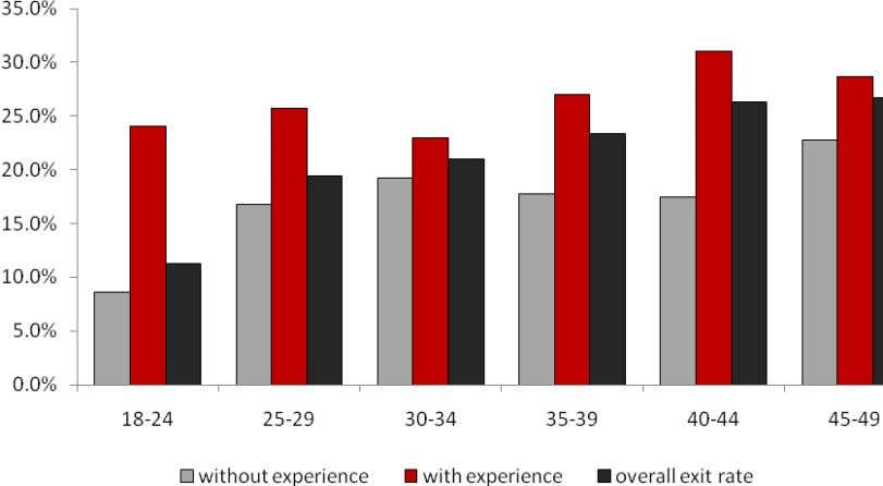 unemployment with experience and without experience 4 6 Source: Statistics South Africa, Labour Force Survey