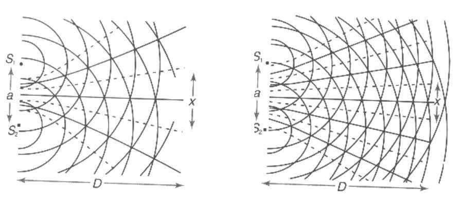 interference patterns using coherent sources of waves , λ . Diagram 9.1 diagram 9.2 a (i)