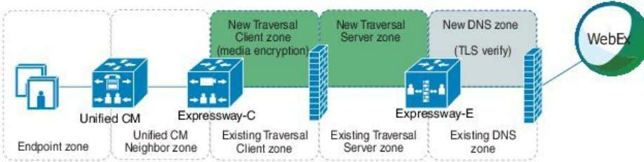 Recommended Traversal Zone Pair Configuration for Encryption In this procedure: • On the Cisco Expressway-C, you