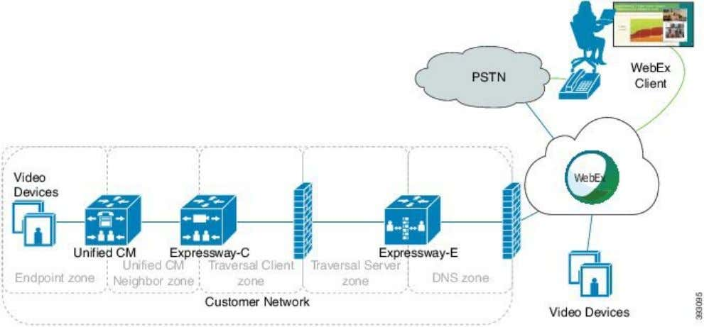Figure 1: SIP Site Using Unified Communications Manager Other deployments are also possible with Cisco TelePresence