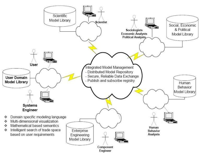 Model Based Systems Engineering (MBSE) Media Study Figure 3-2: Cross-Domain Model Integration System development times