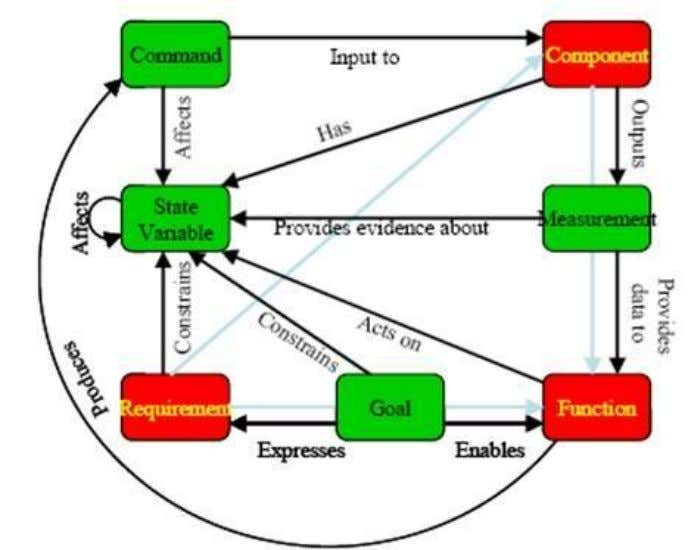 Model Based Systems Engineering (MBSE) Media Study Figure 4-8: Elements and Relationships of State Analysis Synthesized