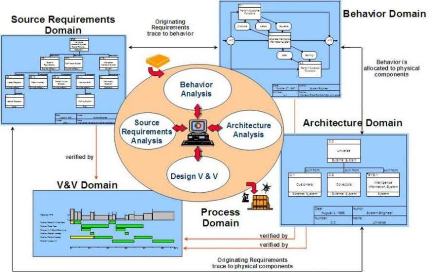 Model Based Systems Engineering (MBSE) Media Study Figure 4-9: Vitech MBSE Domains Figure 4-10: Vitech Onion