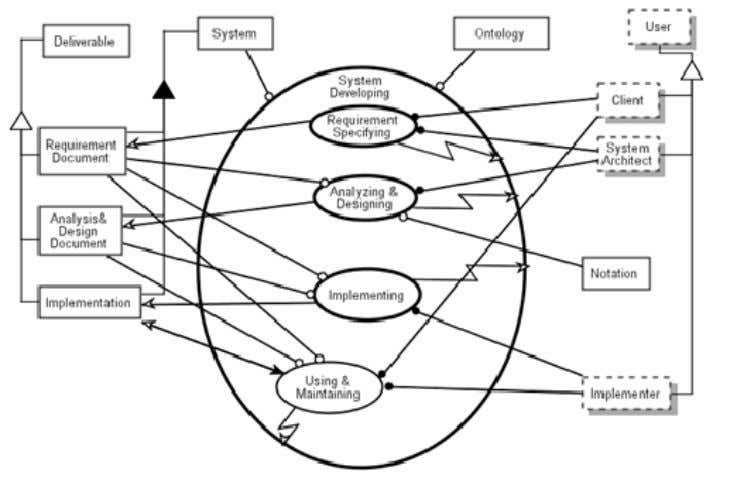 Model Based Systems Engineering (MBSE) Media Study Figure 4-12: OPM Zooming into System Developing 4.7 Weilkiens