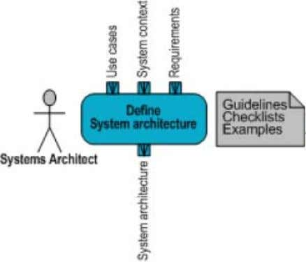 Model Based Systems Engineering (MBSE) Media Study Figure 4-13: Weilkiens Systems Modeling Process (SYSMOD) Methodology