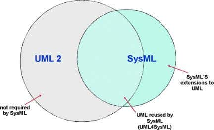 ISO 10303-233 systems engineering data interchange standard. Figure 5-1: Relationship Between SysML and UML The SysML