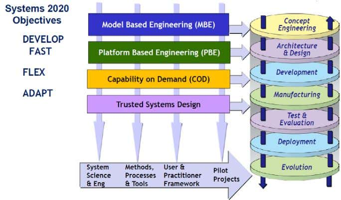 Model Based Systems Engineering (MBSE) Media Study Figure 9-1: Integrated Game-Changing Solution Strategy- Connected to
