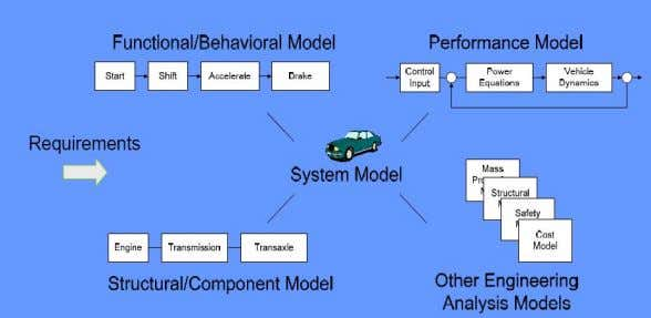 mechanical, electrical and software, as depicted in Figure 2-2. Figure 2-2: MBSE Model Centric Approach Page