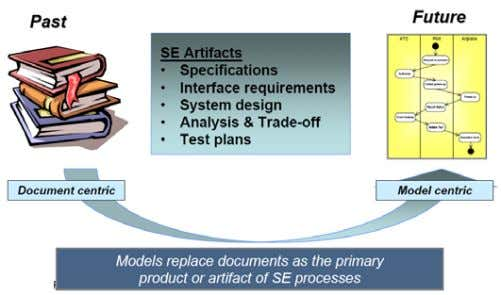 processes, depicted in Figure 2-3: Transition to MBSE. Figure 2-3: Transition to MBSE INCOSE MBSE Roadmap