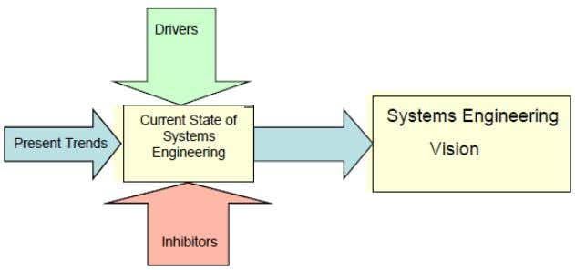 Model Based Systems Engineering (MBSE) Media Study Figure 3-1: An Integrating Framework For The Systems Engineering