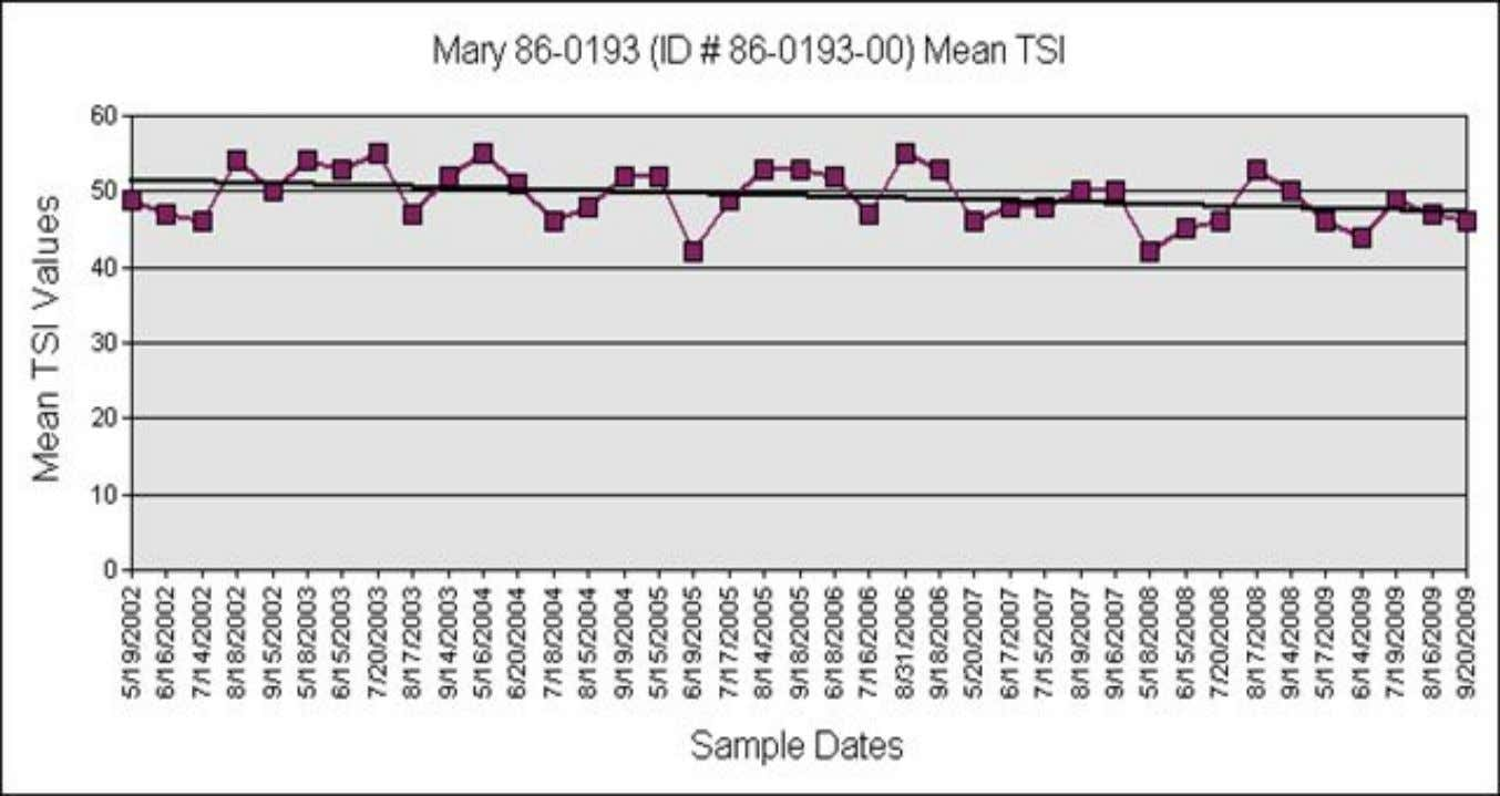 The graph above shows the long-term trend in Trophic Status Index values the years for which
