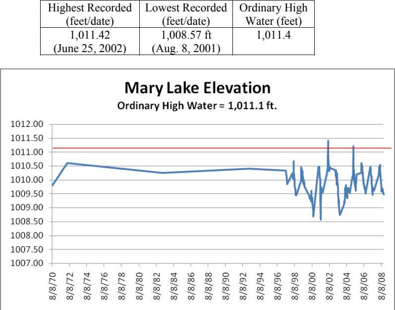 Highest Recorded (feet/date) Lowest Recorded (feet/date) 1,008.57 ft (Aug. 8, 2001) Ordinary High Water (feet) 1,011.42
