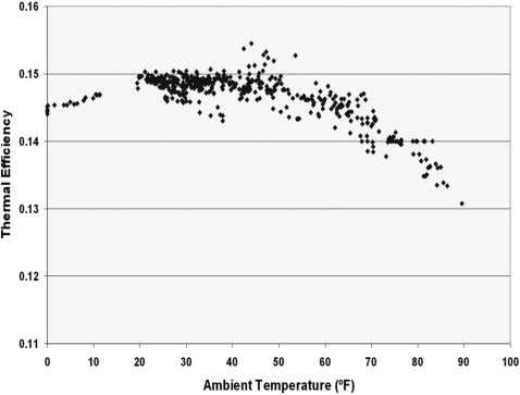 Figure 9 ORC ambient temperature. conversion efficiency with respect to Measured system performance data and