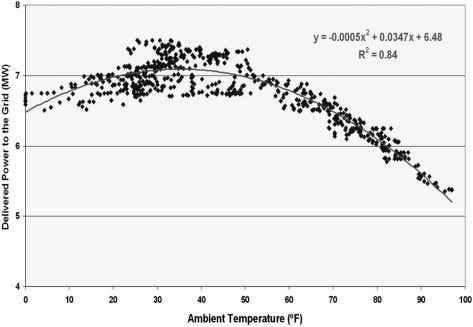 exhaust temperature related to lower ambient CH-09-024 Figure 10 REG plant temperature. output with respect to