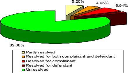 5.20% 4.05% 6.94% 82.08% Partly resolved Resolved for both complainant and defendant Resolved for complainant