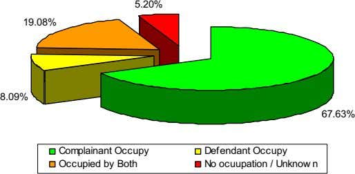 5.20% 19.08% 8.09% 67.63% Complainant Occupy Defendant Occupy Occupied by Both No ocuupation / Unknow
