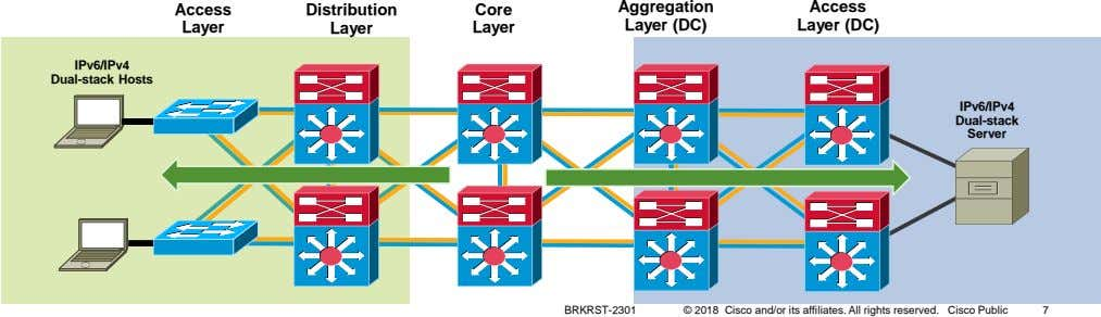 Access Distribution Core Aggregation Access Layer Layer Layer Layer (DC) Layer (DC) IPv6/IPv4 Dual-stack Hosts