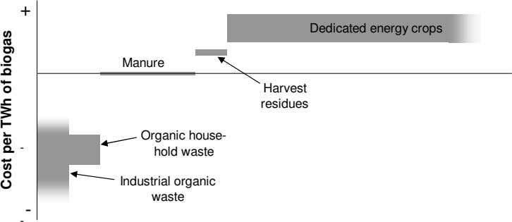 + Dedicated energy crops Manure Harvest residues Organic house- - hold waste Industrial organic waste -