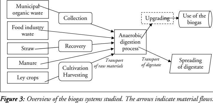 Municipal organic waste Collection Upgrading Use of the biogas Food industry waste Anaerobic digestion Recovery Straw