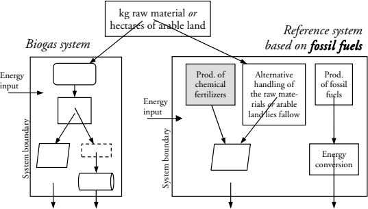 fossil chemical Prod. of hectares of arable land input input Energy Energy kg raw material or
