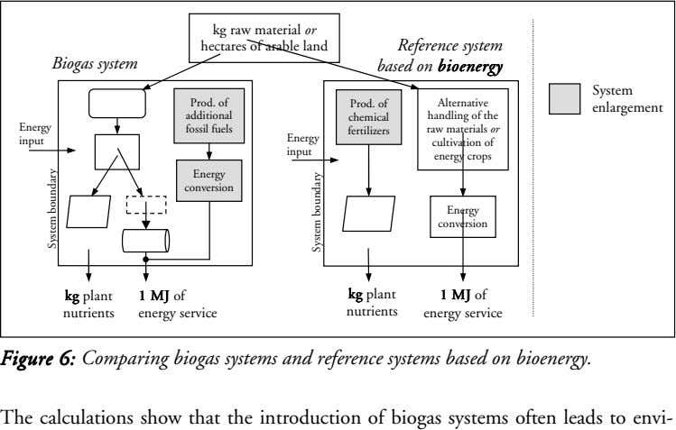 kg raw material or hectares of arable land Reference system Biogas system based on bioenergy bioenergy