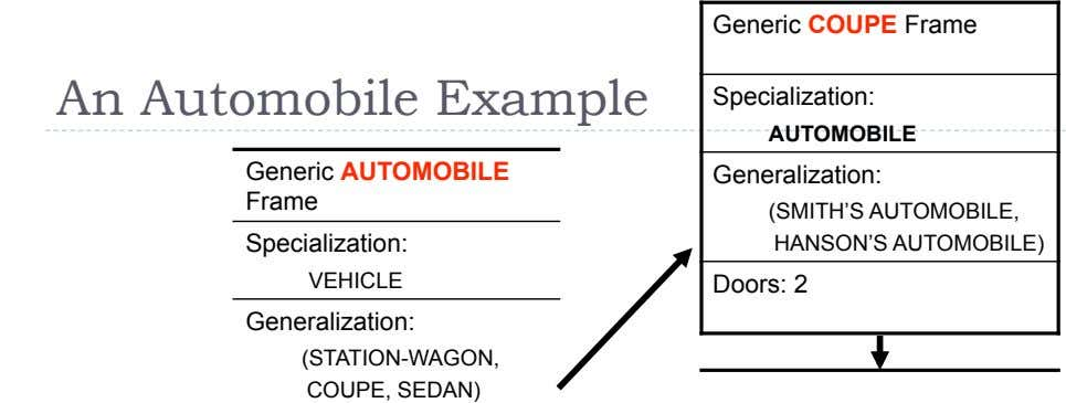 Generic COUPE Frame An Automobile Example Specialization: AUTOMOBILE Generic AUTOMOBILE Frame Generalization: