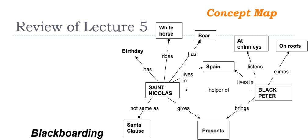 Concept Map Review of Lecture 5 White horse Bear d At chimneys On roofs Birthday