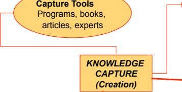 Capture Tools Programs, books, articles, experts KNOWLEDGE CAPTURE (Creation)