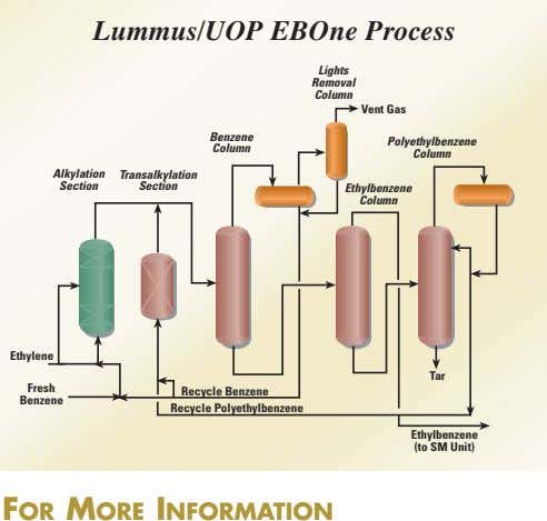 Lummus/UOP EBOne Process Lights Removal Column Vent Gas Benzene Polyethylbenzene Column Column Alkylation