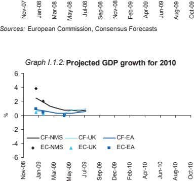 Sources: European Commission, Consensus Forecasts Graph I.1.2: Projected GDP growth for 2010 6 4 2