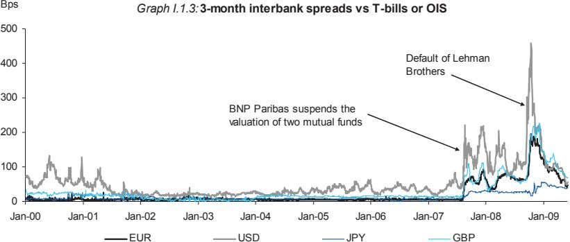 Bps Graph I.1.3: 3-month interbank spreads vs T-bills or OIS 500 400 Default of Lehman