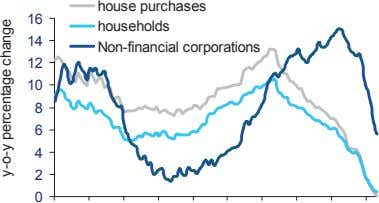 house purchases 16 households 14 Non-financial corporations 12 10 8 6 4 2 0 y-o-y