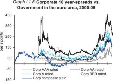Graph I.1.5: Corporate 10 year-spreads vs. Government in the euro area, 2000-09 450 350 250