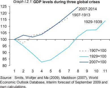 Graph I.2.1: GDP levels during three global crises 125 2007-2014 120 1907-1913 115 1929-1939 110