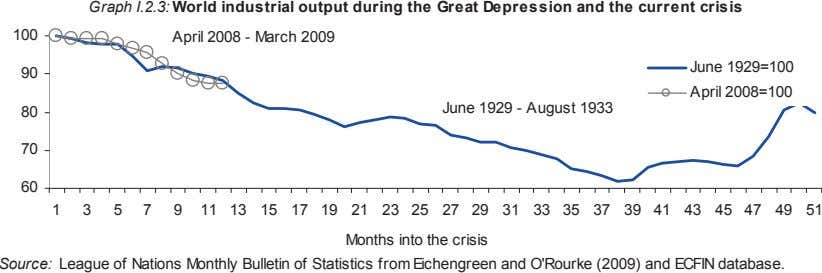Graph I.2.3: World industrial output during the Great Depression and the current crisis 100 April