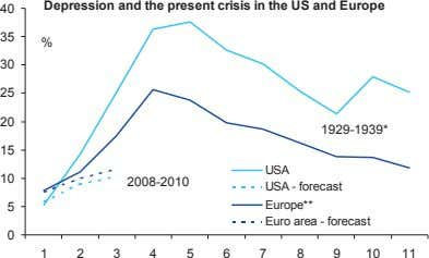 Depression and the present crisis in the US and Europe 40 35 % 30 25