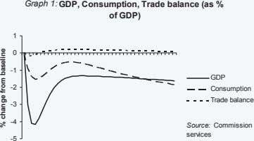 Graph 1: GDP, Consumption, Trade balance (as % of GDP) 1 0 -1 GDP -2