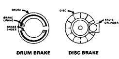 NOTES Brake Fade Brake fade can occur in a variety of ways. In all cases, however,