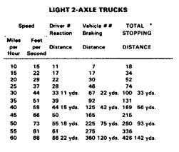 NOTES This table developed for educational rather than legal or engineering pur- poses. Speed Light 2-Axle