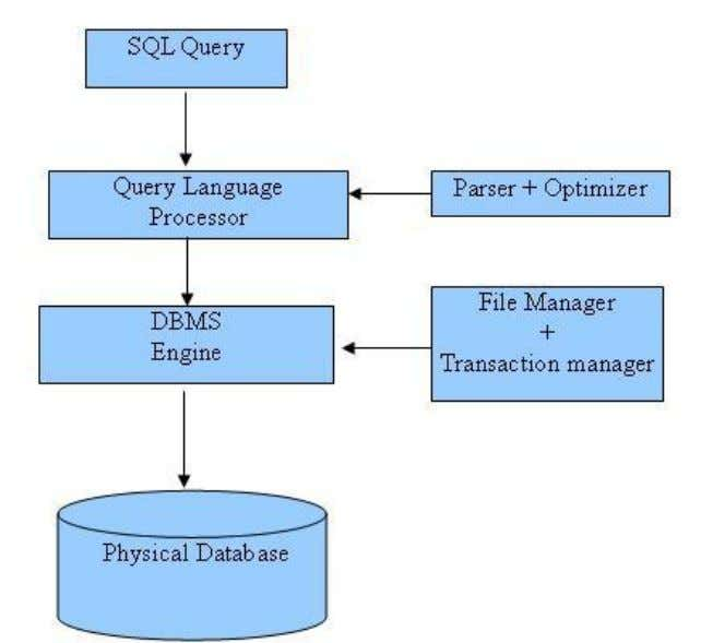 handle logical files. Following is a simple diagram showing SQL Architecture: TUTORIALS POINT Simply Easy Learning