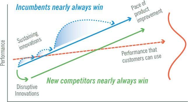 Incumbents nearly always win Performance can that New competitors nearly always win Sustaining customers use