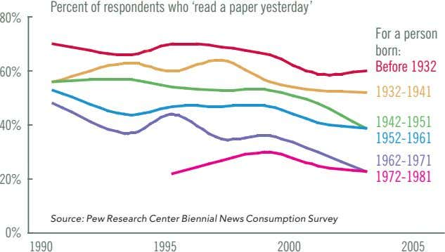 Percent of respondents who 'read a paper yesterday' 80% For a person born: Before 1932