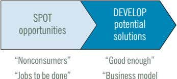 "DEVELOP SPOT potential opportunities solutions ""Nonconsumers"" ""Jobs to be done"" ""Good enough"""