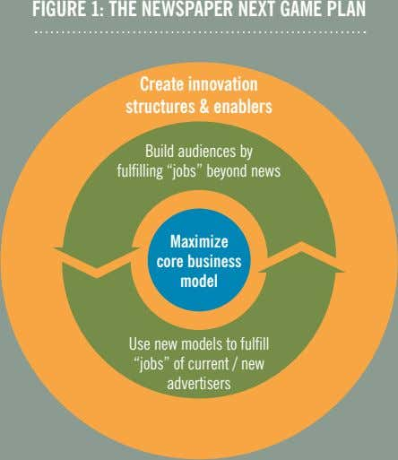 FIGURE 1: THE NEWSPAPER NEXT GAME PLAN Create innovation structures & enablers Build audiences by