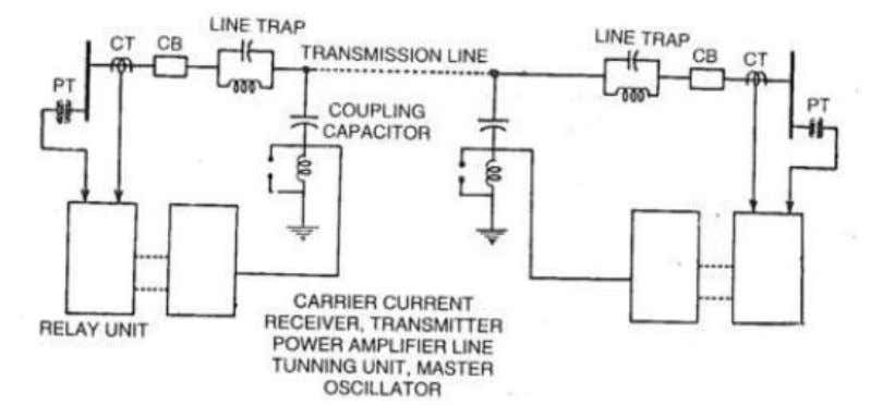 Current unit protection system PROTECTION & SWITCHGEAR Schematic diagram of the carrier current scheme is shown