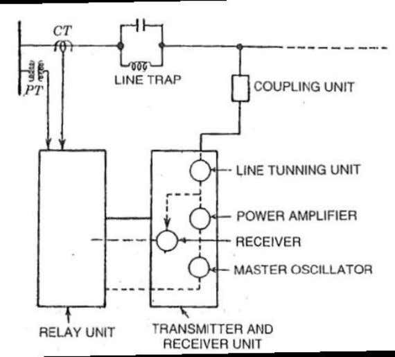 is made between the two with the help of a control unit. The Receiver unit consists