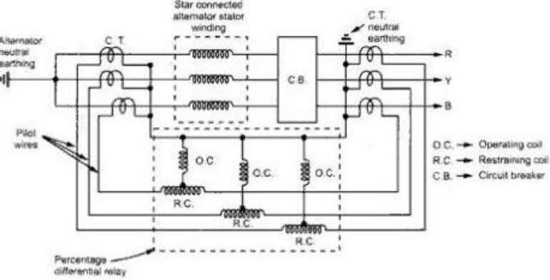 protection scheme for a star connected alternator. The differential relay gives protection against short