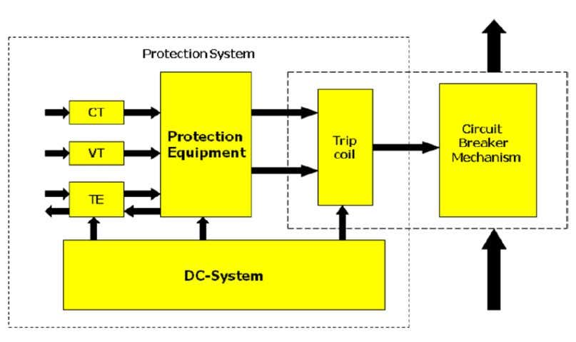 EE2402 PROTECTION & SWITCHGEAR 1.3 Zones and types of Protection system Zones of Protection system •