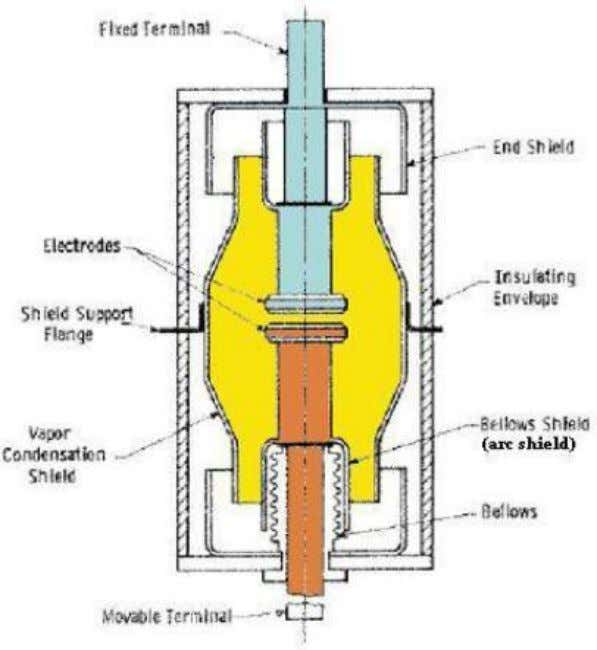 falling on the inside surface of the outer insulating cover. Working: When the breaker operates the
