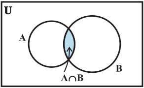in Fig 1.5 indicates the interseciton of A and B. A ∩ B = { 6,